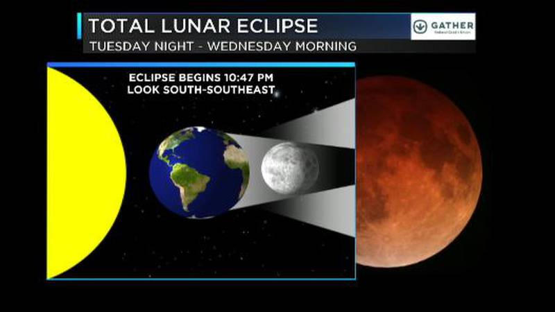 Details on a lunar eclipse over Hawaii.