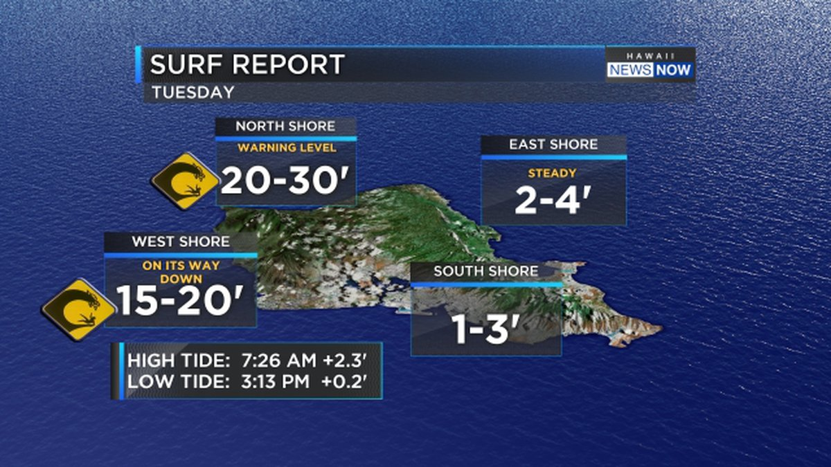 Trade winds pick up speed, huge surf continues