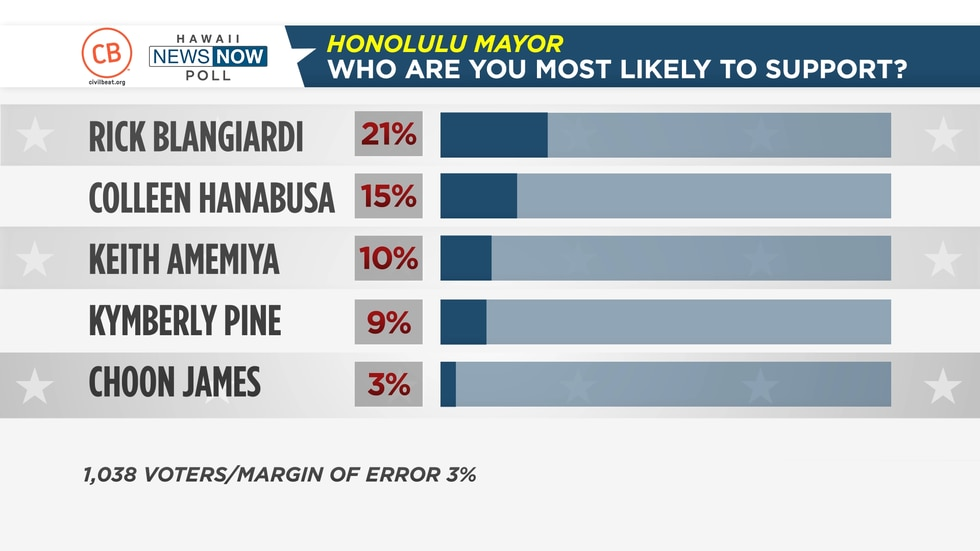 A new Civil Beat shows the race for Honolulu mayor is heating up.