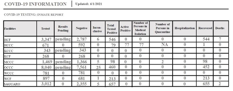 This chart provided by DPS shows the case counts at facilities statewide.