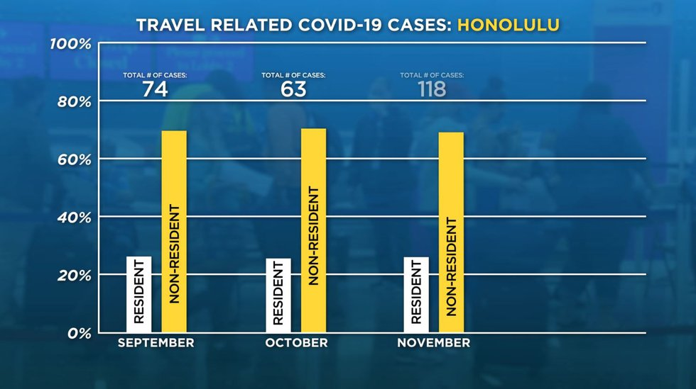 Travel related COVID-19 cases by county