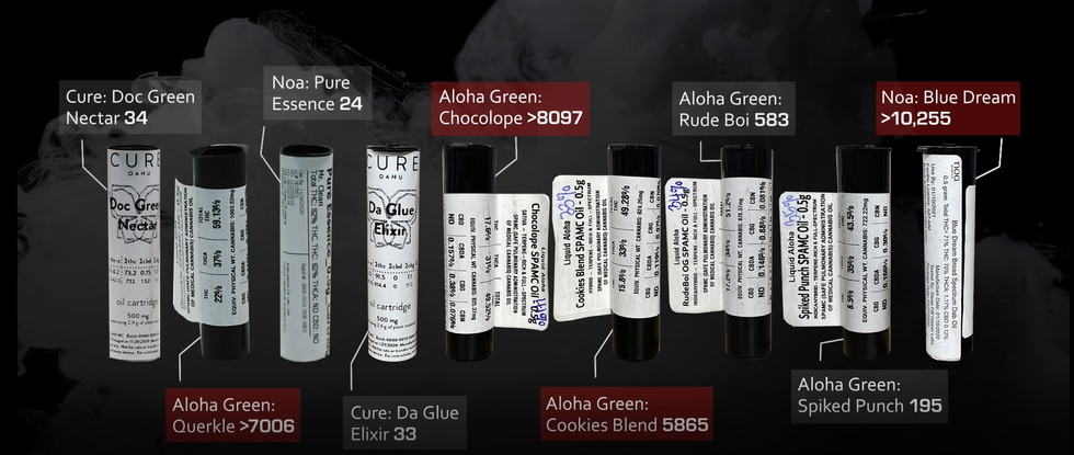 Tests of THC vaping samples purchased in Hawaii showed high levels of ethanol that would be...