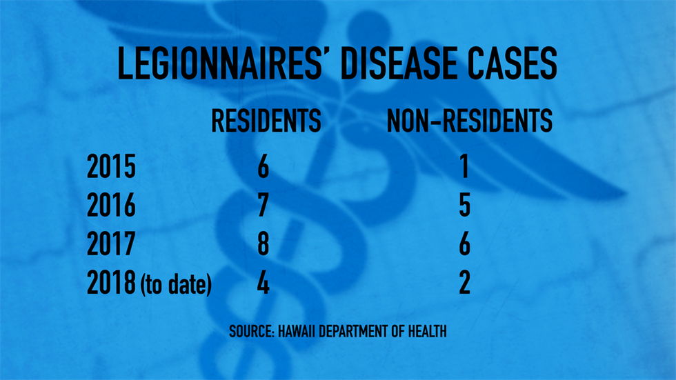 There have been 6 cases of Legionnaires' disease in Hawaii this year. (Image: Hawaii News Now)