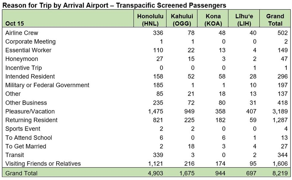 Here's a look at arrivals numbers on the first day of the pre-travel testing program.