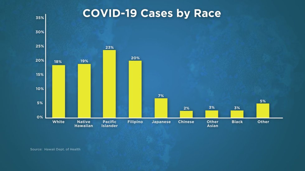 COVID-19 Cases broken down by race