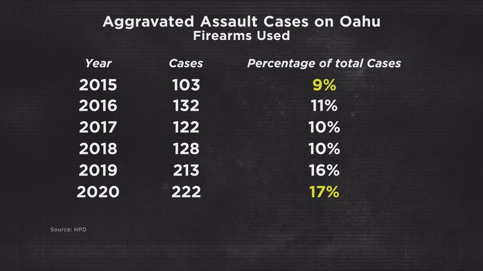 When it comes to aggravated assaults, just over 100 involved guns in 2015, nine percent of all...