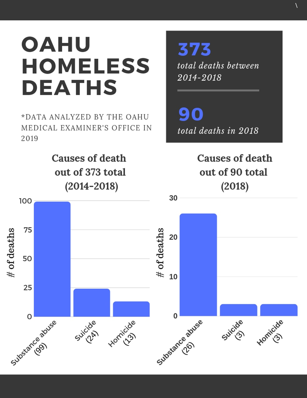 Number of homeless deaths over the past five years in O'ahu.
