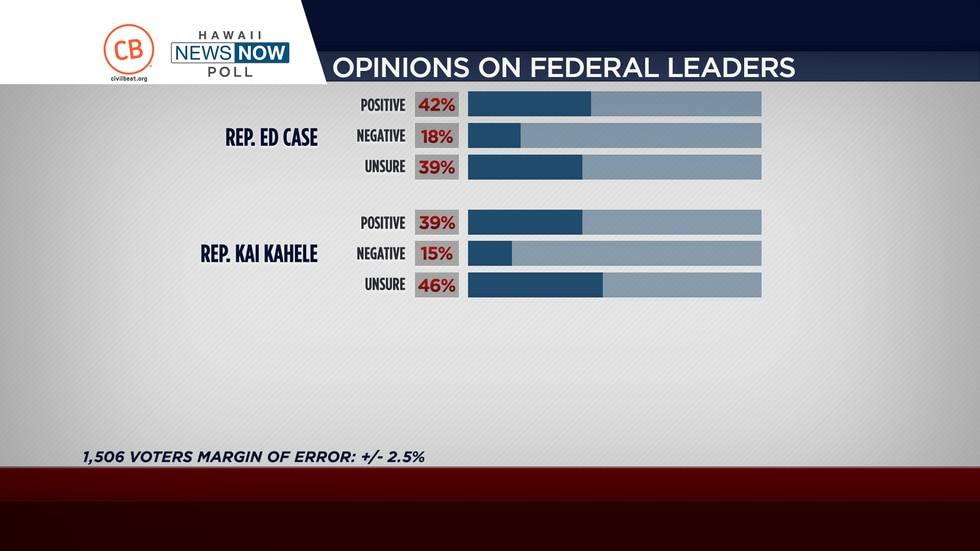 Results from a Civil Beat-HNN poll