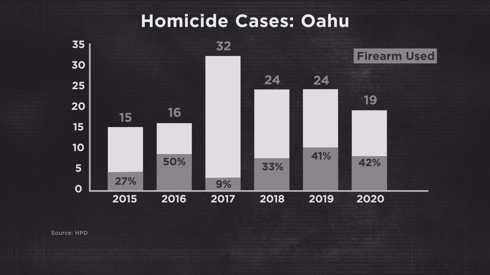 HPD data shows since 2015 the number of homicides on Oahu hasn't changed too much. But cases...
