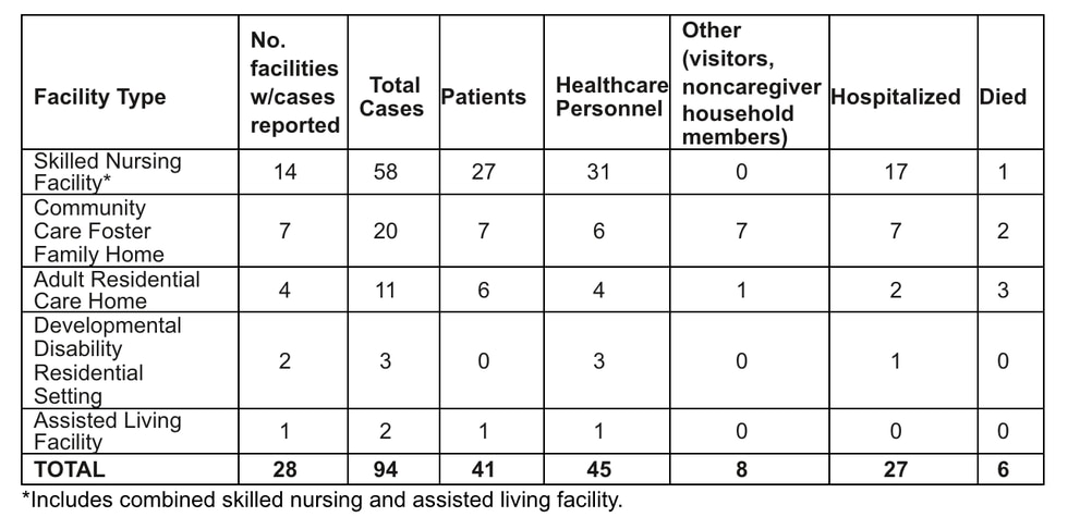 COVID-19 Cases in Long Term Care Facilities and Community Care Homes in Hawaii as of Aug. 18,...