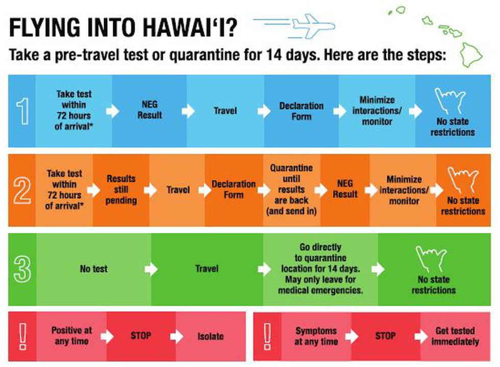 The state said the traveler pre-testing program would be launched Oct. 15.