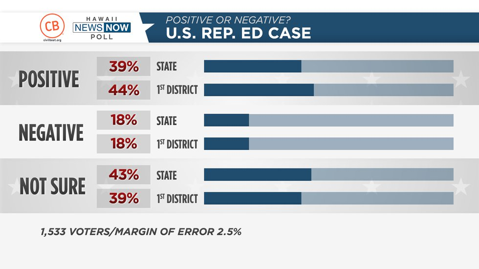 A new HNN/Civil Beat poll asks residents their feelings about government leaders and their...