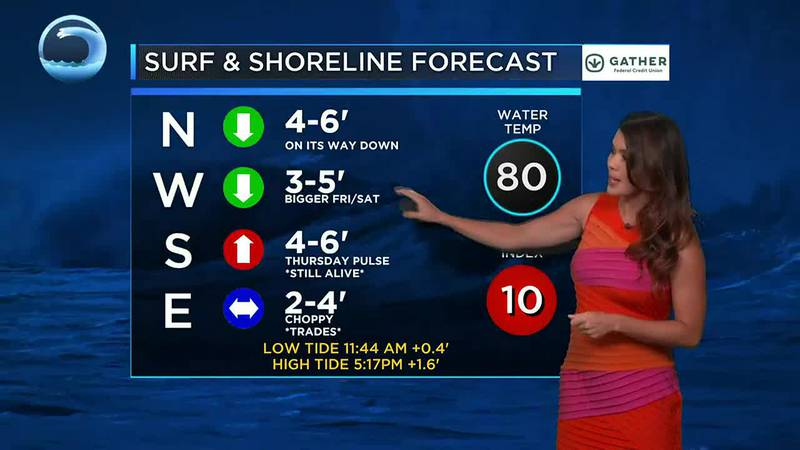 Tracking steady trade winds and bigger surf