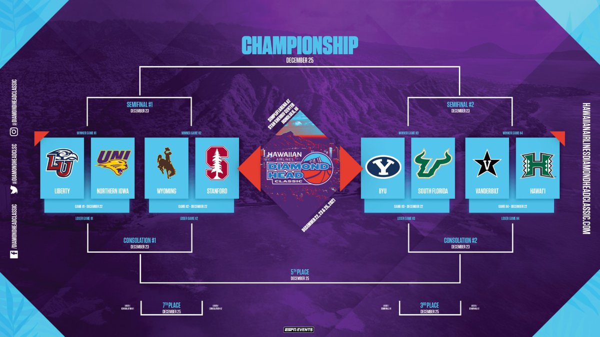 Holiday hoops are the islands are back as ESPN Events announced the bracket for the 2021...