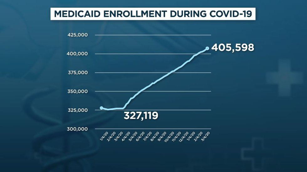 Increase in Medicaid enrollment since pandemic