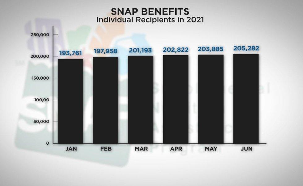 HI residents receiving SNAP benefits in 2021 (Source: HI Dept. of Human Services)