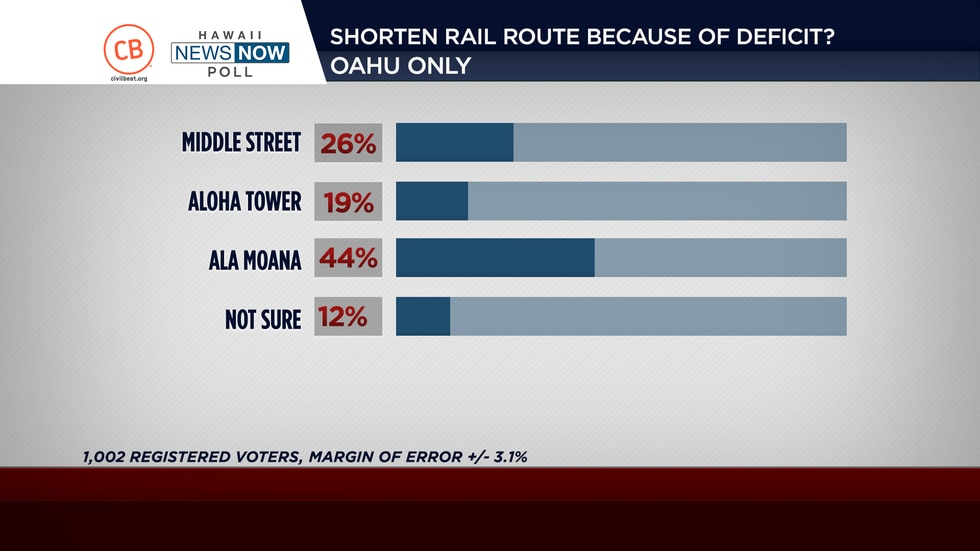 Results of a Civil Beat-HNN poll.